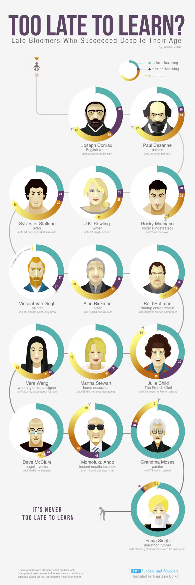 infografic - How old too start business